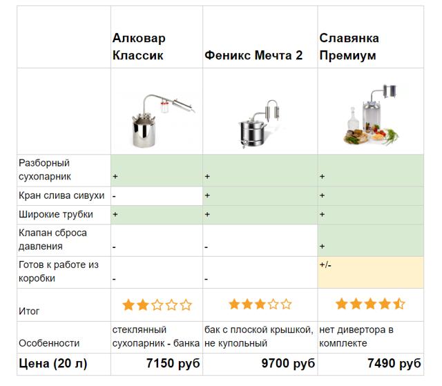 Самогонные аппараты Иваныч: как правильно выбрать устройство, рейтинг самых удобных моделей и принцип работы, цена вопроса