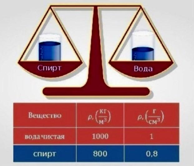 выбор воды, технология холодного производства