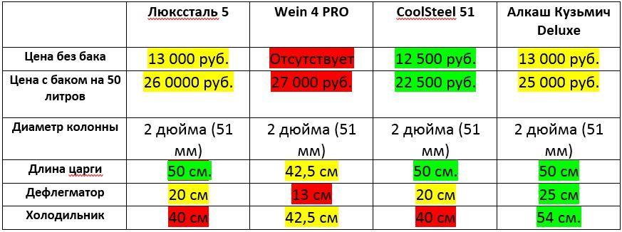 Самогонный аппарат «Антоныч» 2 дюйма: отзывы, цена, где купить